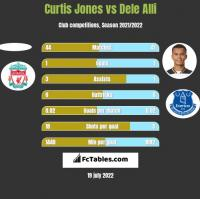 Curtis Jones vs Dele Alli h2h player stats