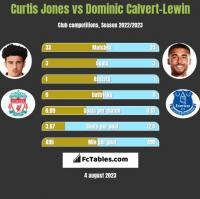 Curtis Jones vs Dominic Calvert-Lewin h2h player stats