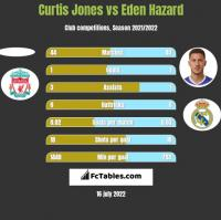 Curtis Jones vs Eden Hazard h2h player stats