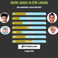 Curtis Jones vs Erik Lamela h2h player stats