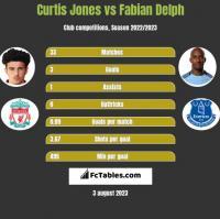 Curtis Jones vs Fabian Delph h2h player stats