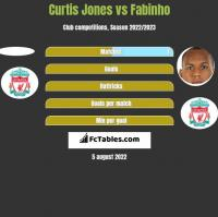 Curtis Jones vs Fabinho h2h player stats