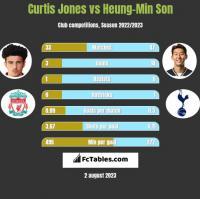 Curtis Jones vs Heung-Min Son h2h player stats