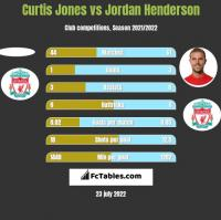 Curtis Jones vs Jordan Henderson h2h player stats