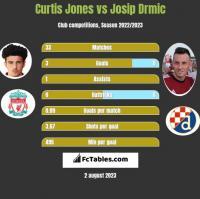 Curtis Jones vs Josip Drmic h2h player stats