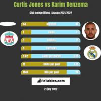 Curtis Jones vs Karim Benzema h2h player stats