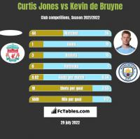 Curtis Jones vs Kevin de Bruyne h2h player stats