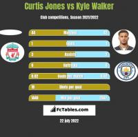 Curtis Jones vs Kyle Walker h2h player stats