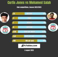Curtis Jones vs Mohamed Salah h2h player stats