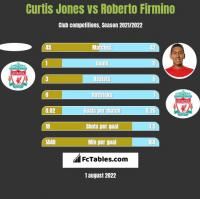 Curtis Jones vs Roberto Firmino h2h player stats