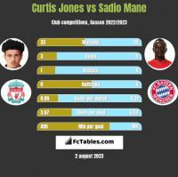 Curtis Jones vs Sadio Mane h2h player stats