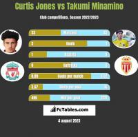 Curtis Jones vs Takumi Minamino h2h player stats