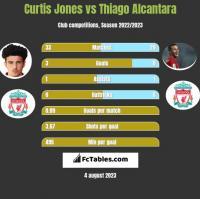 Curtis Jones vs Thiago Alcantara h2h player stats