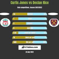 Curtis Jones vs Declan Rice h2h player stats