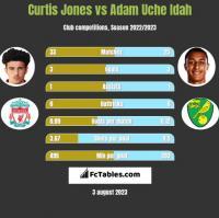 Curtis Jones vs Adam Uche Idah h2h player stats