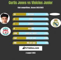 Curtis Jones vs Vinicius Junior h2h player stats