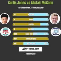 Curtis Jones vs Alistair McCann h2h player stats