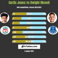 Curtis Jones vs Dwight Mcneil h2h player stats