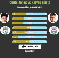Curtis Jones vs Harvey Elliott h2h player stats