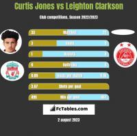 Curtis Jones vs Leighton Clarkson h2h player stats