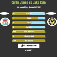 Curtis Jones vs Jake Cain h2h player stats