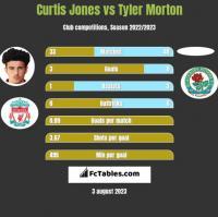 Curtis Jones vs Tyler Morton h2h player stats