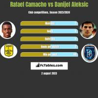 Rafael Camacho vs Danijel Aleksic h2h player stats