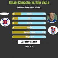 Rafael Camacho vs Edin Visca h2h player stats