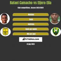 Rafael Camacho vs Eljero Elia h2h player stats