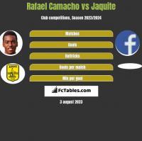Rafael Camacho vs Jaquite h2h player stats