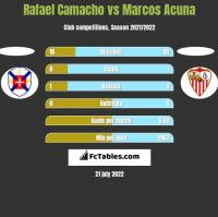 Rafael Camacho vs Marcos Acuna h2h player stats