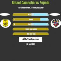 Rafael Camacho vs Pepelu h2h player stats
