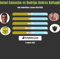 Rafael Camacho vs Rodrigo Andres Battaglia h2h player stats