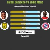 Rafael Camacho vs Sadio Mane h2h player stats