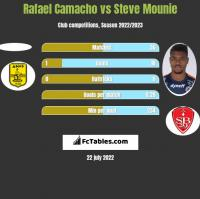 Rafael Camacho vs Steve Mounie h2h player stats