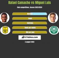 Rafael Camacho vs Miguel Luis h2h player stats