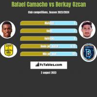 Rafael Camacho vs Berkay Ozcan h2h player stats