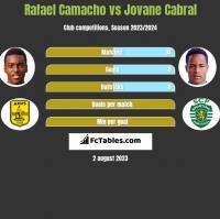 Rafael Camacho vs Jovane Cabral h2h player stats