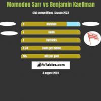 Momodou Sarr vs Benjamin Kaellman h2h player stats