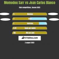 Momodou Sarr vs Jean Carlos Blanco h2h player stats