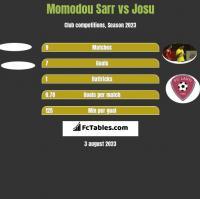 Momodou Sarr vs Josu h2h player stats