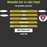Momodou Sarr vs Juha Tuomi h2h player stats
