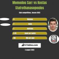 Momodou Sarr vs Kostas Stafrothanasopoulos h2h player stats