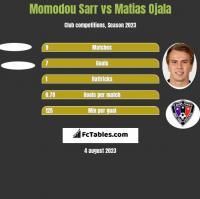 Momodou Sarr vs Matias Ojala h2h player stats