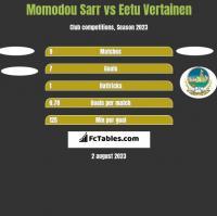 Momodou Sarr vs Eetu Vertainen h2h player stats