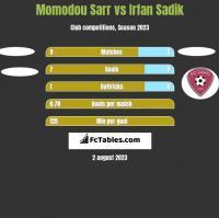 Momodou Sarr vs Irfan Sadik h2h player stats