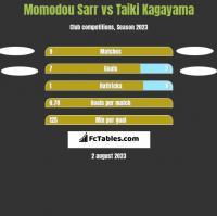 Momodou Sarr vs Taiki Kagayama h2h player stats