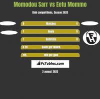 Momodou Sarr vs Eetu Mommo h2h player stats