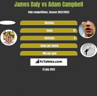 James Daly vs Adam Campbell h2h player stats