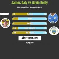 James Daly vs Gavin Reilly h2h player stats
